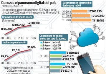 Colombia lidera índice mundial de acceso a internet