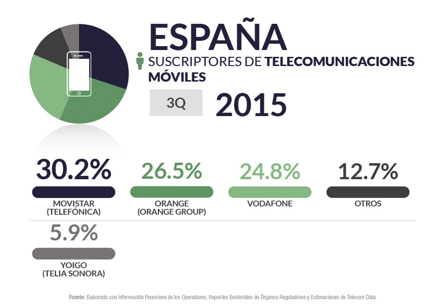 España: 3Q-2015 Suscripciones sector móvil