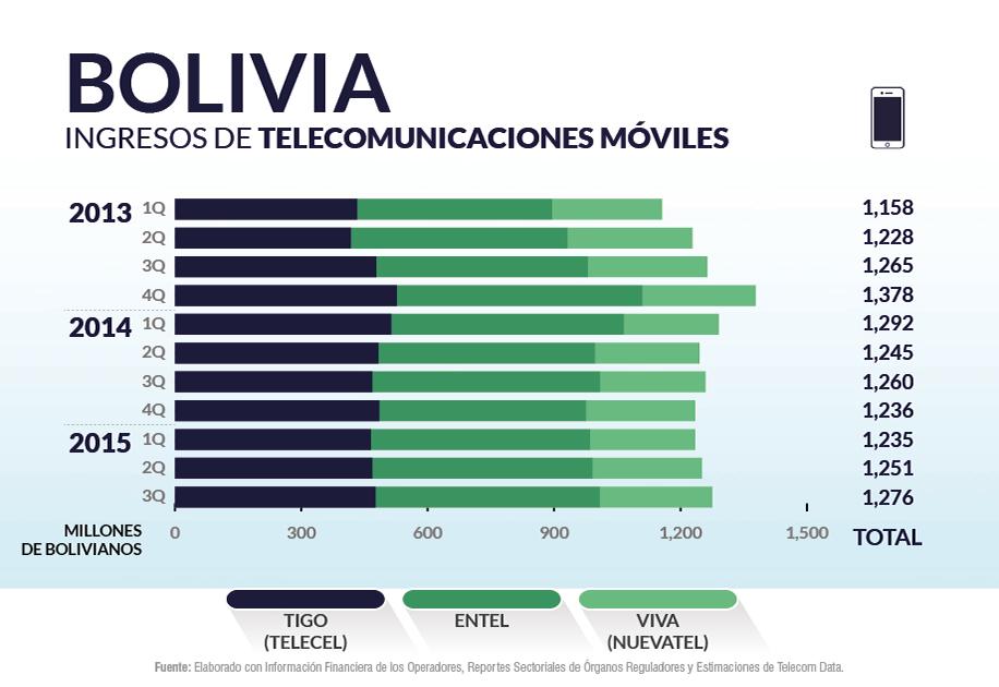 Ingresos de telecomunicaciones móviles
