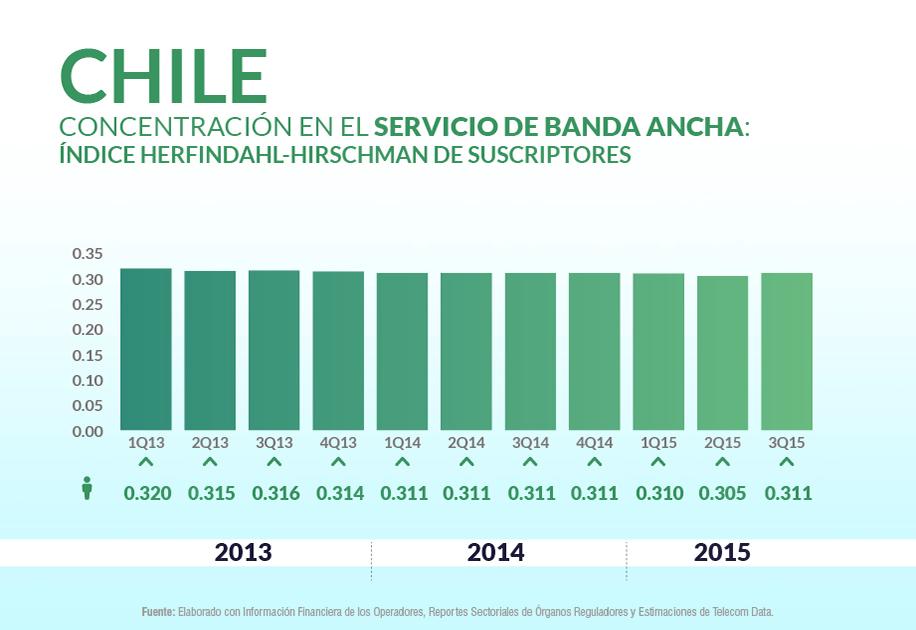 Concentración en el servicio de banda ancha