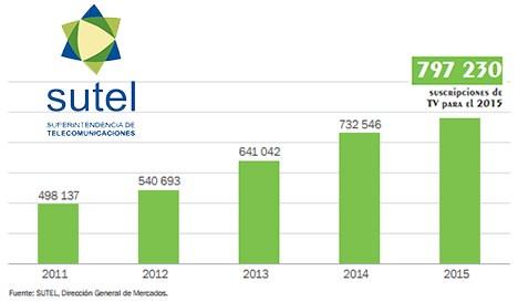 COSTA RICA: TV PAGA CRECE 9% EN 2015 PARA LLEGAR A 797 MIL SUSCRIPTORES