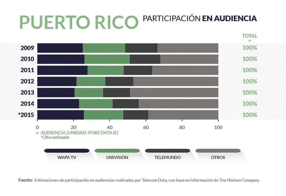 Puerto Rico radiodifusion_home