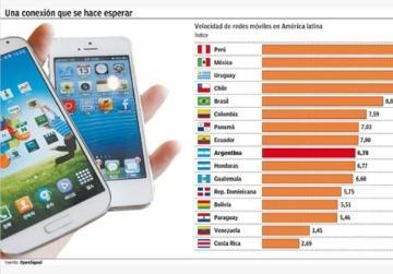 El 4G en la Argentina, uno de los más lentos de América latina