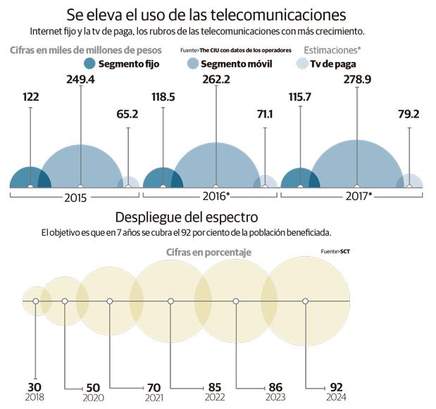ARRANCA RED COMPARTIDA CON INSTALACIÓN DE 7 TORRES POR DÍA