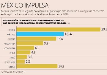 Ingresos de telecom en Iberoamérica-EU crecieron 3.1%