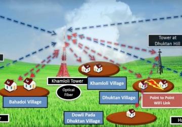 Técnicos de Bombay usan espectro televisivo para llevar más acceso de internet a India