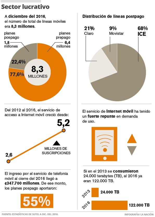 ICE plantea cobrar uso 'excesivo' en vez de restringir velocidad de Internet