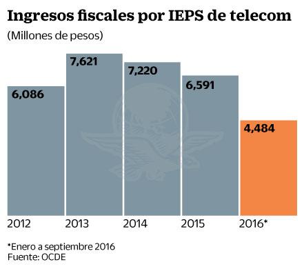El IEPS es contradictorio a políticas en telecom: OCDE