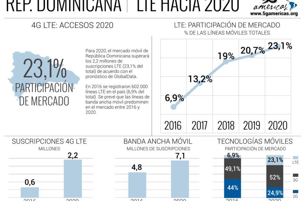Estiman el 23,1% de las líneas móviles será LTE en República Dominicana para 2020