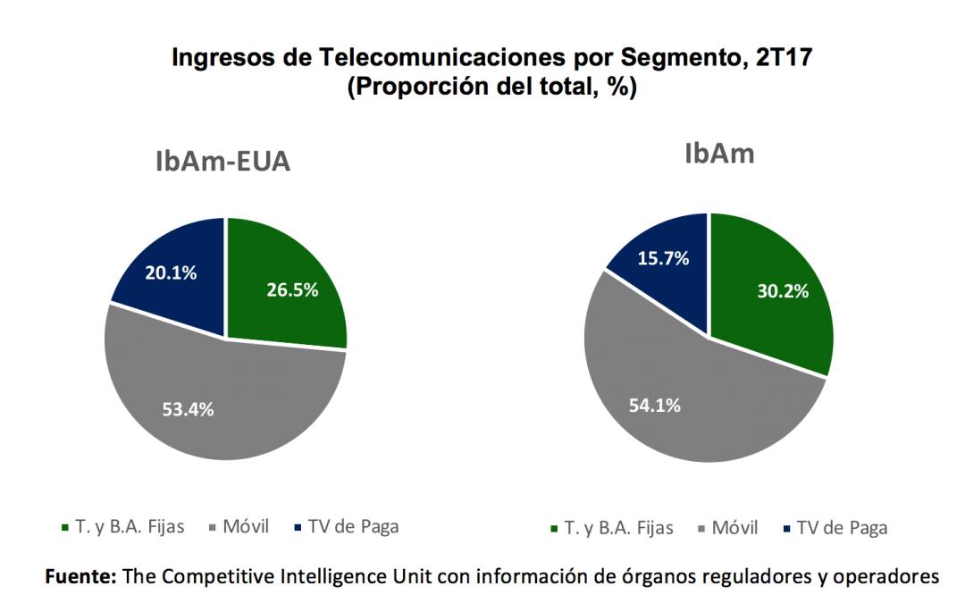 La TV paga en América Latina crece pero no al ritmo esperado