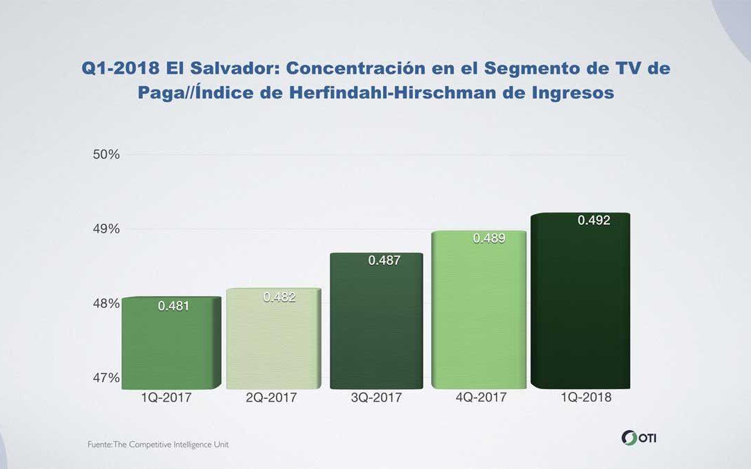 El Salvador: Q1-2018 Concentración en el Segmento de TV de Paga