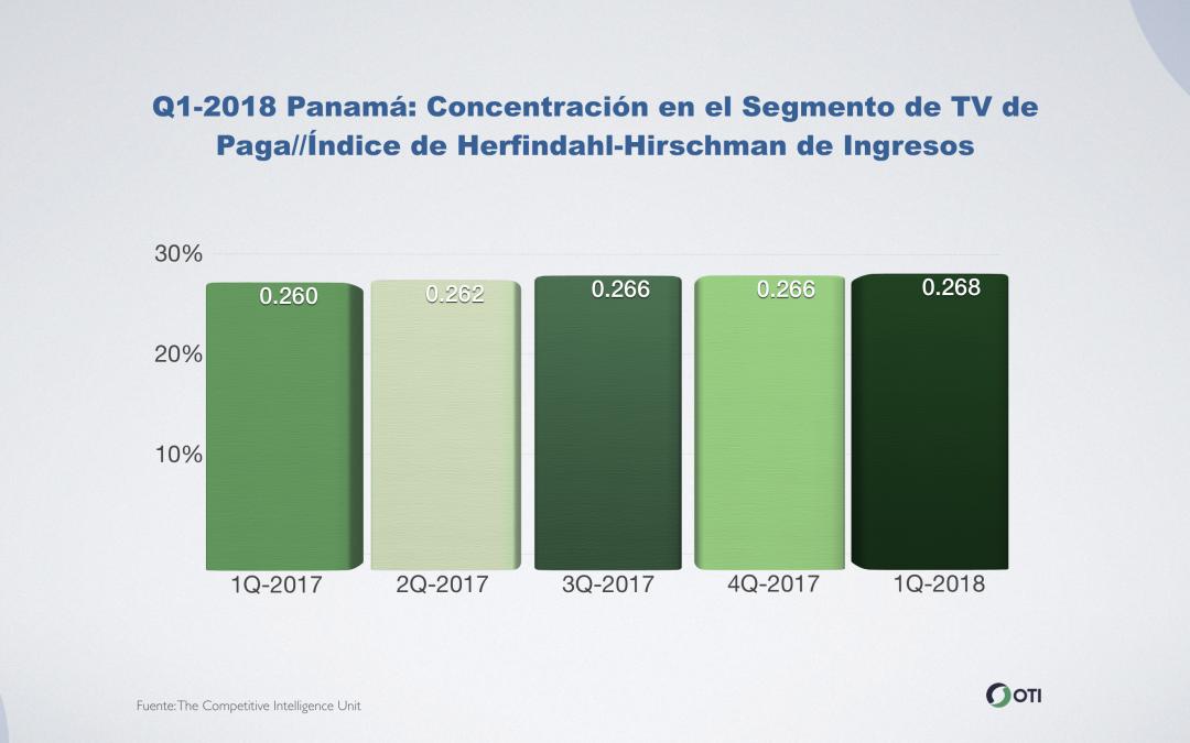 Panamá: Q1-2018 Concentración en el Segmento de TV de Paga