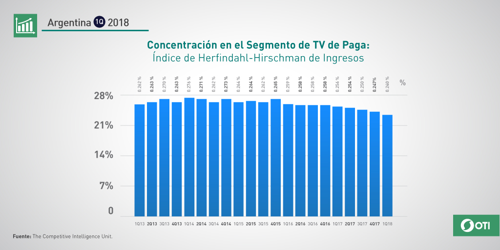 Argentina: 1Q-2018 Concentración Segmento TV Paga
