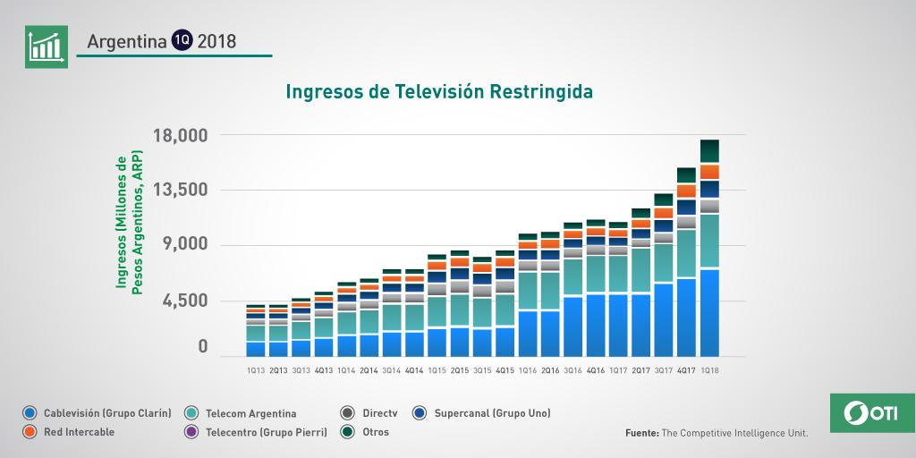 Argentina: Q1-2018 Ingresos TV de Paga