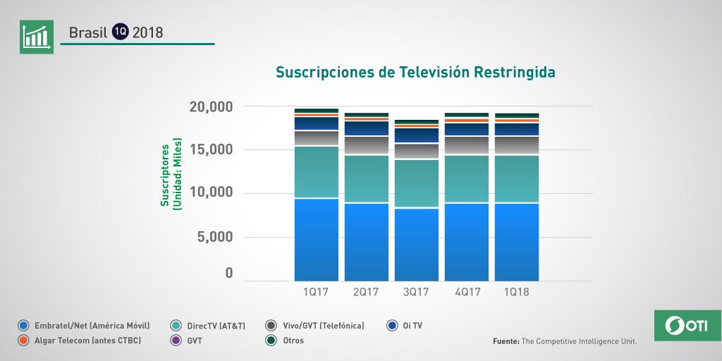 Brasil: 1Q-2018 Suscripciones TV Restringida