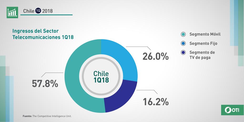 Chile: 1Q-2018 Participación de Mercado por Segmento Telecomunicaciones
