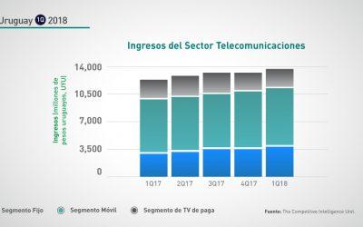 Uruguay: 1Q-2018 Crecimiento Anual Ingresos Sector Telecomunicaciones