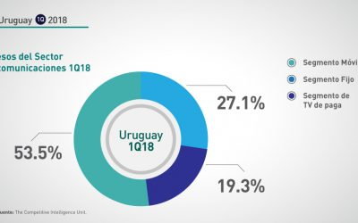 Uruguay: 1Q-2018 Ingresos sector telecomunicaciones