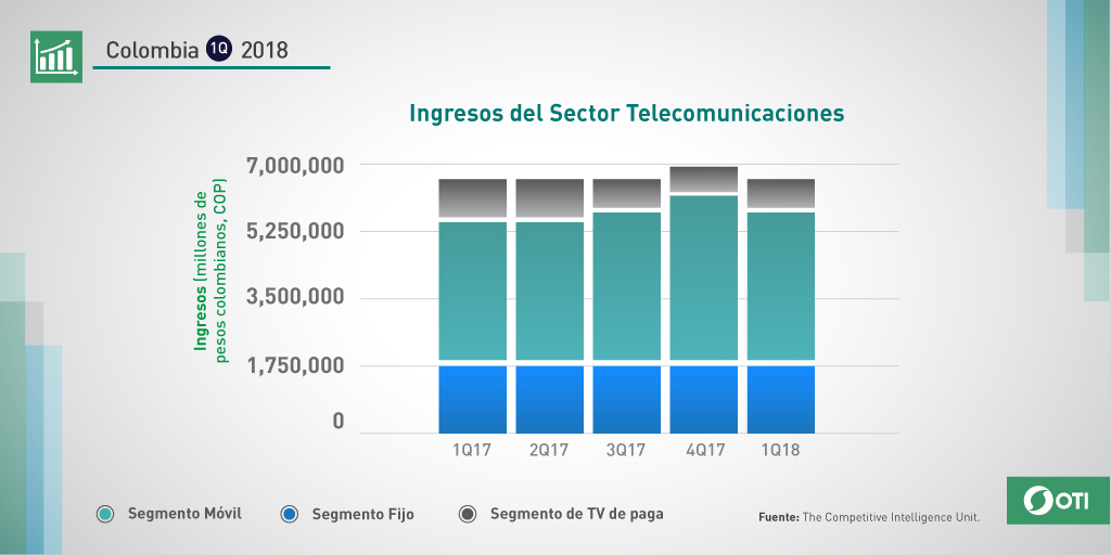Colombia: 1Q-2018 Crecimiento Anual Sector Telecomunicaciones