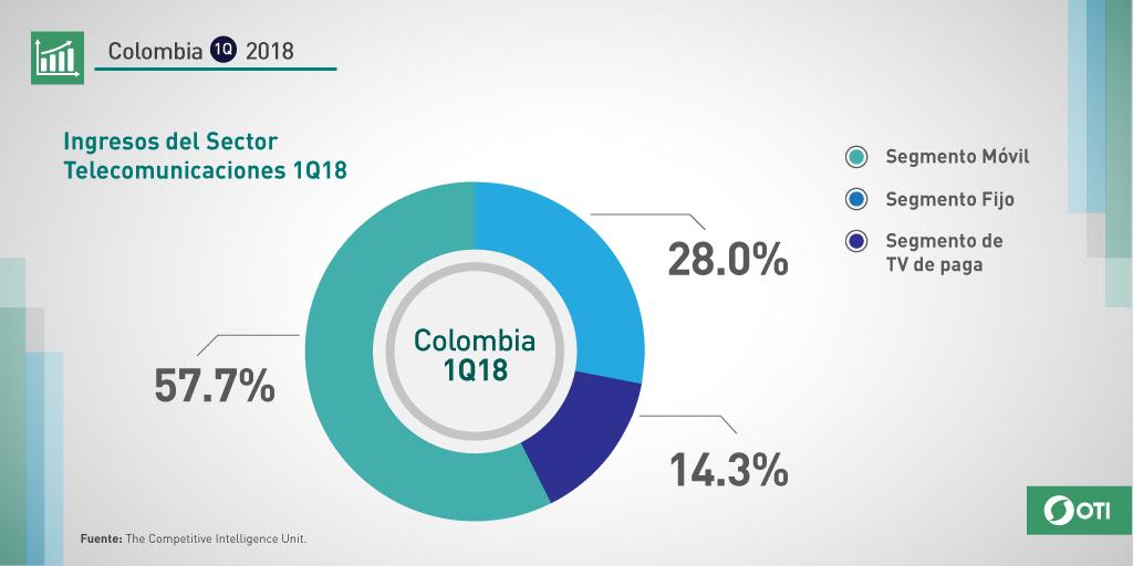 Colombia 1Q-2018 Ingresos sector telecomunicaciones por segmento
