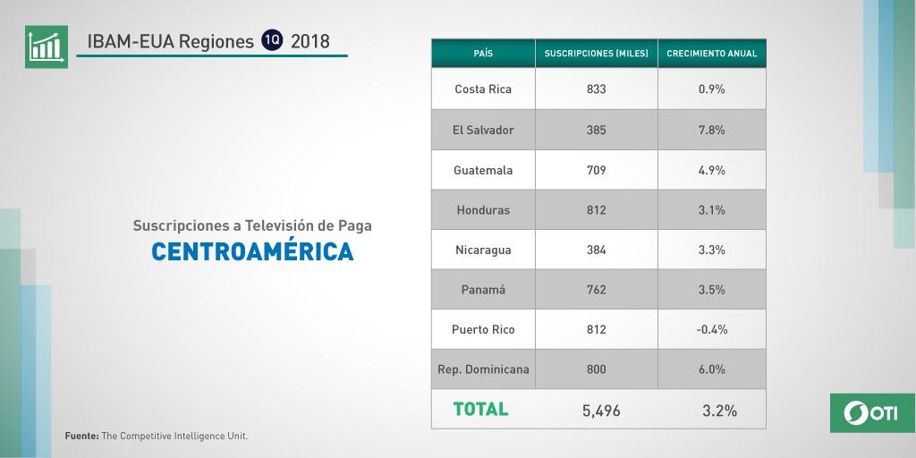 Centroamérica: 1Q-2018 Suscripciones TV de Paga
