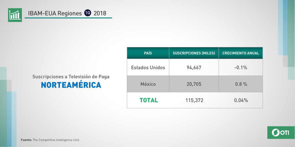 Norteamérica: 1Q-2018 Suscripciones TV de Paga