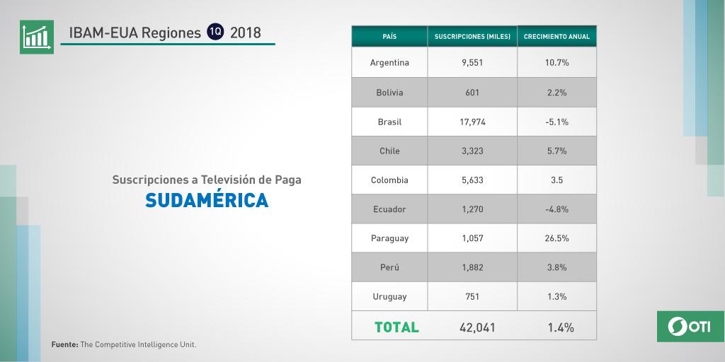 Sudamérica 1Q-2018: Suscripciones a TV de paga por país.