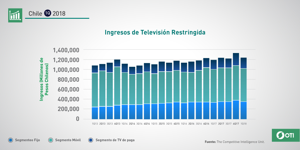 Chile: 1Q-2018 Ingresos TV Restringida