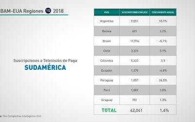 Sudamérica: 1Q-2018 Suscripciones TV de Paga