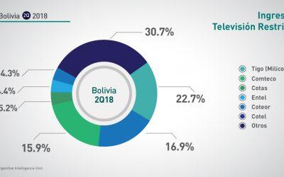 Bolivia: Q2-2018 Ingresos TV Restringida