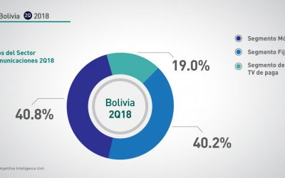 Bolivia: 2Q-2018 Ingresos sector telecomunicaciones