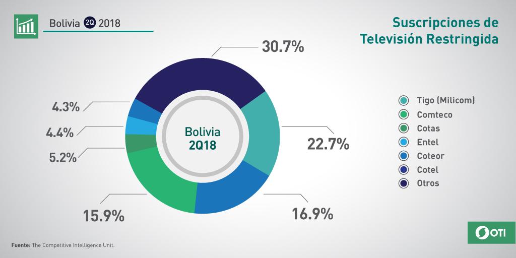 Bolivia: Q2-2018 Suscripciones TV Restringida