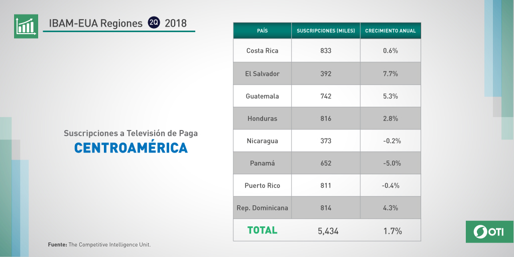Centroamérica: 2Q-2018 Suscripciones TV de paga