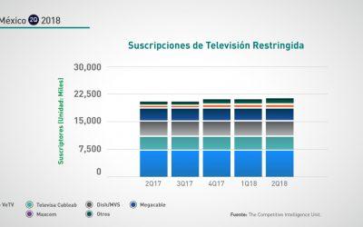 México: 2Q-2018 Suscripciones TV Restringida
