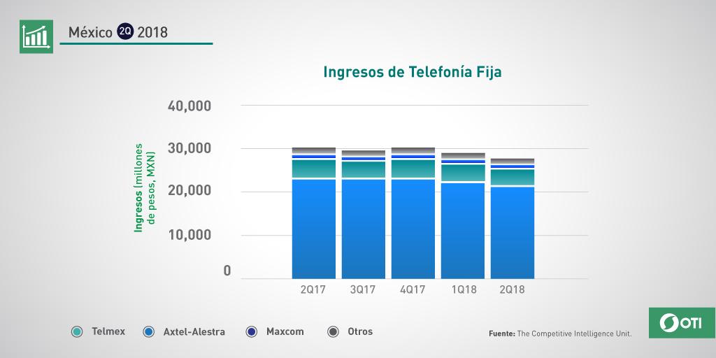 México: 2Q-2018 Ingresos Telefonía Fija