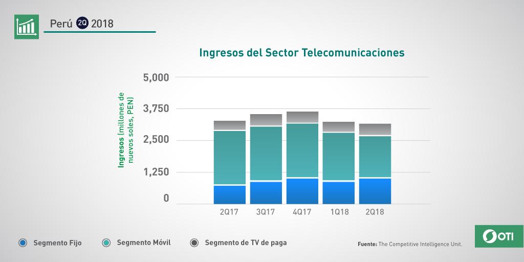 Perú: 2Q-2018 Ingresos sector telecomunicaciones