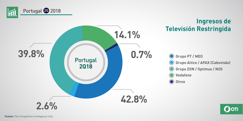 Portugal: 2Q-2018 Ingresos TV restringida