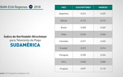 Sudamérica: 2Q-2018 Concentración Segmento TV Paga