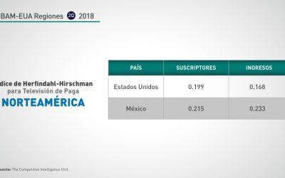 Norteamérica: 2Q-2018 concentración segmento TV paga