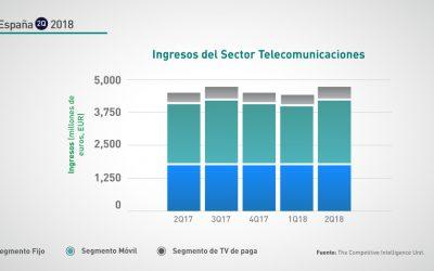 España: 2Q-2018 Ingresos sector telecomunicaciones