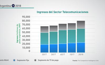 Argentina: 2Q-2018 ingresos sector telecomunicaciones