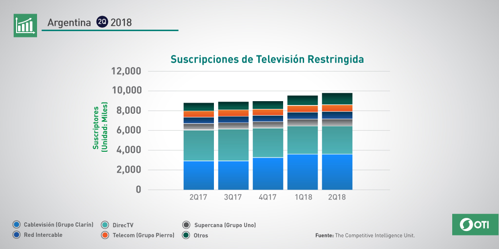 Argentina: 2Q-2018 Suscripciones TV Restringida