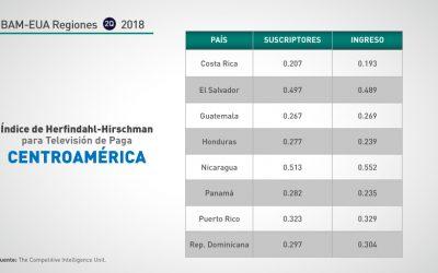 Centroamérica: 2Q-2018 concentración segmento TV paga