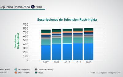 República Dominicana: 2Q-2018 Suscripciones TV Restringida