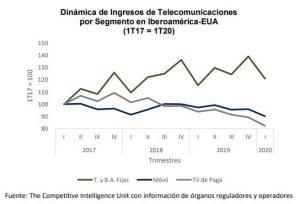 Dinámica de Ingresos de Telecomunicaciones por Segmento en Iberoamérica-Estados Unidos