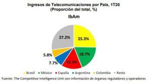 Ingresos telecomunicaciones por país Iberoamérica