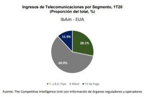 Ingresos telecomunicaciones Iberoamérica - Estado Unidos