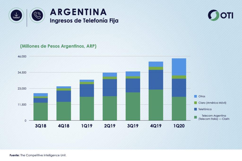Argentina 1Q-20 Ingresos de Telefonía fija