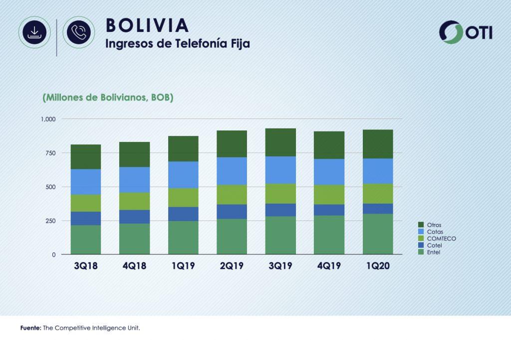 Bolivia 1Q-20 Ingresos Telefonía Fija