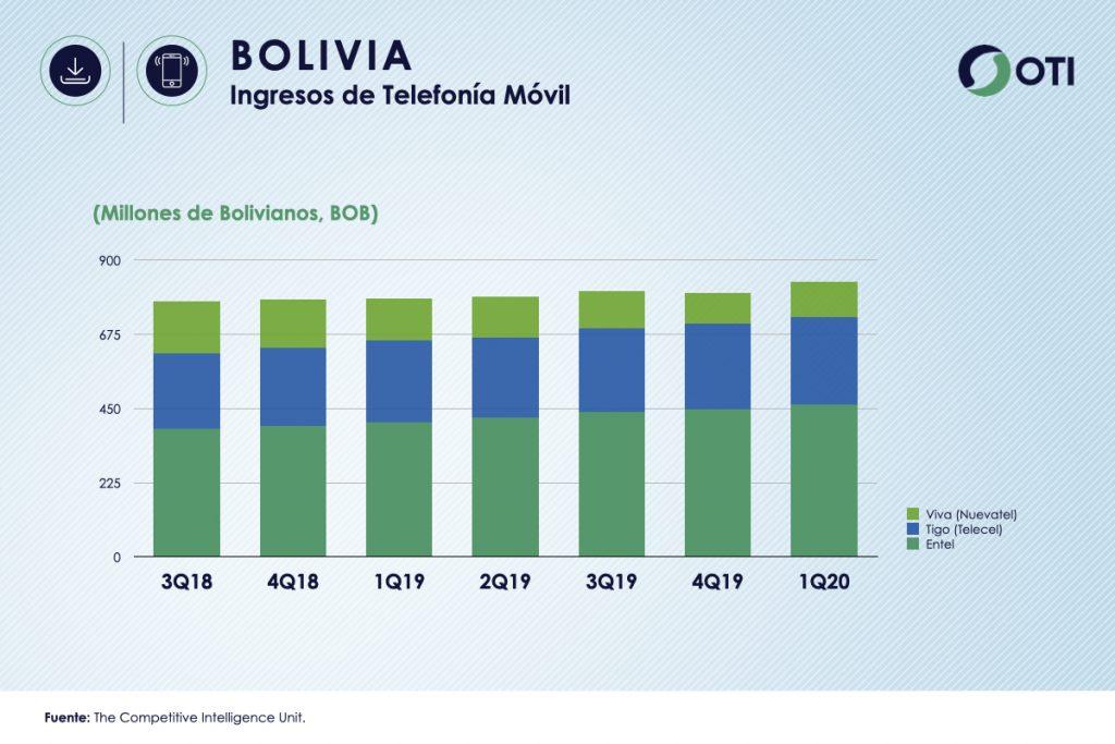 Bolivia 1Q-20 Ingresos de Telefonía Móvil